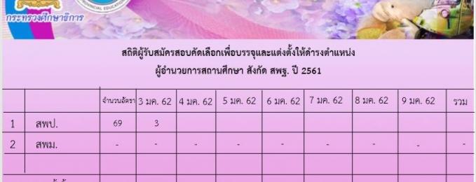 สถิติการมาสมัครสอบคัดเลือกเพื่อดำรงตำแหน่งผู้อำนวยการ สังกัด สพฐ.ปี 2561 วันที่ 3 มกราคม 2562