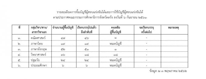 สรุุปผู้คงเหลือการขึ้นบัญชีผู้สอบแข่งขันได้และการใช้บัญชีผู้สอบแข่งขันได้ ตามประกาศคณะกรรมการศึกษาธิการจังหวัดตรัง ลงวันที่ 6 กันยายน 2561 (ณ 3 พฤษภาคม 2562)